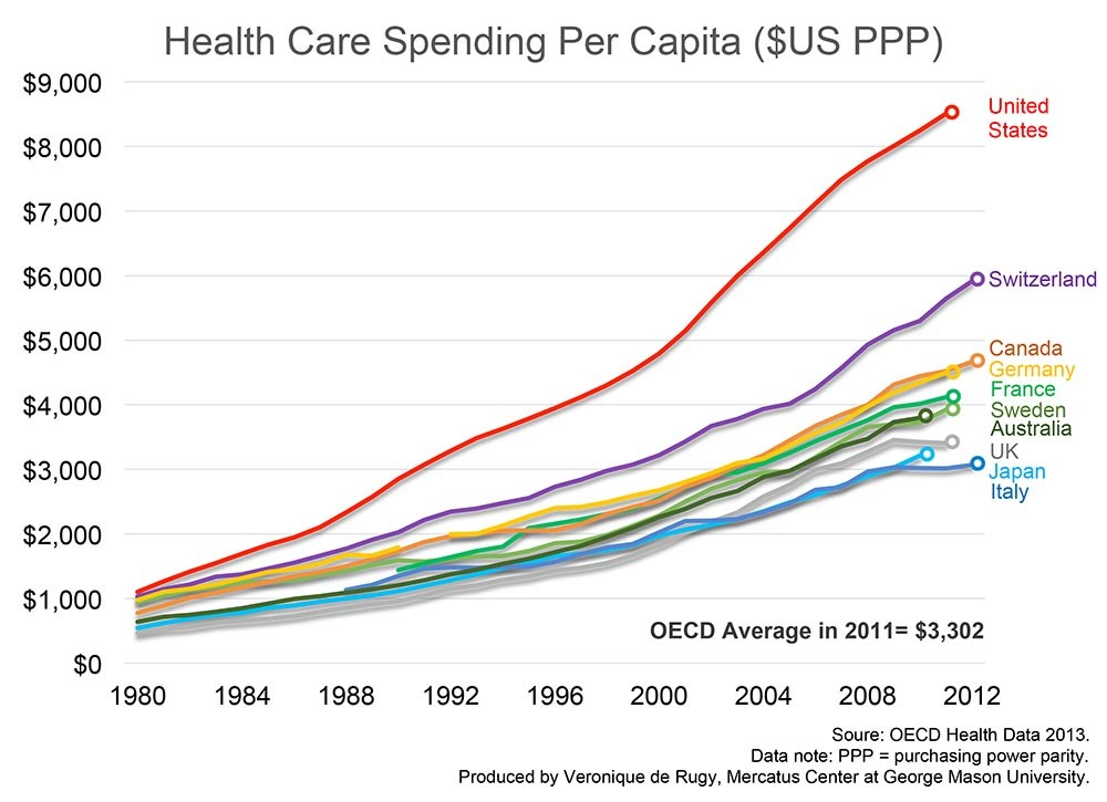 healthcare spending The increase represents a sharp uptick from 2017 spending, which the us centers for medicare and medicaid services (cms) now estimates to have been a 46 percent climb to nearly $35 trillion.