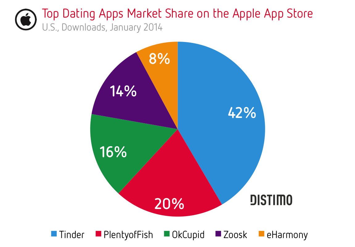 Dating apps on apple