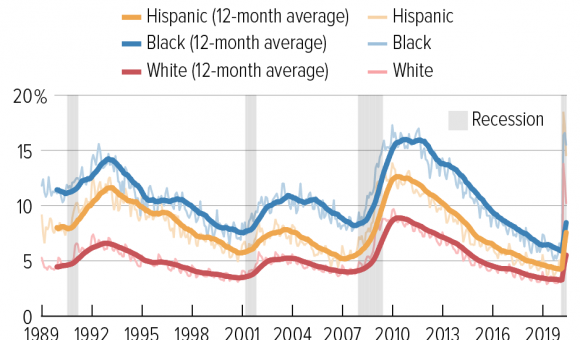 racial gap in jobless aid
