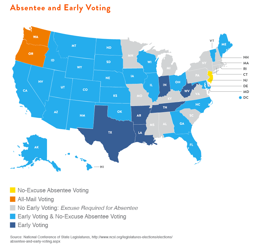 early voter gap