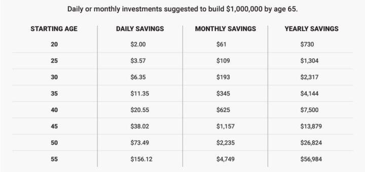 million dollar retirement accounts