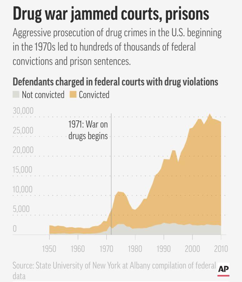 drug war's losers