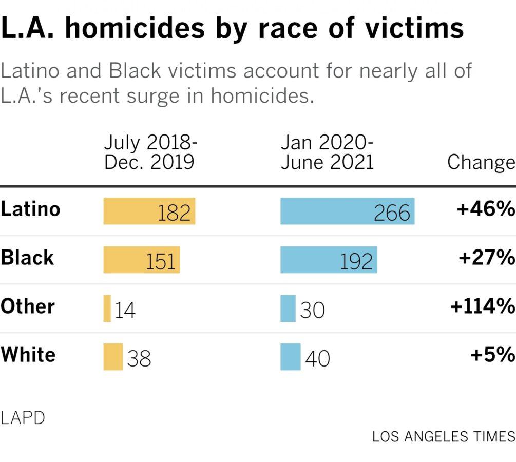 los angeles homicides